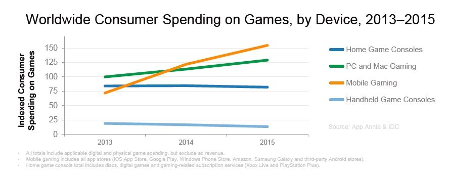 Gaming trends worldwide