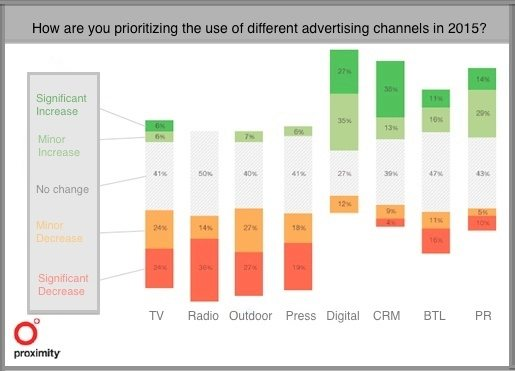 proximity_russian ad channels 2015