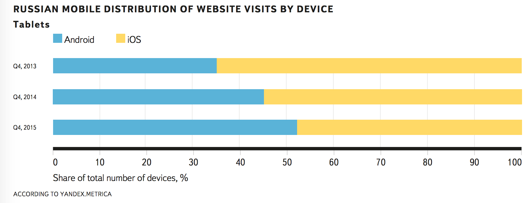 russian mobile website visits by phone and tablet